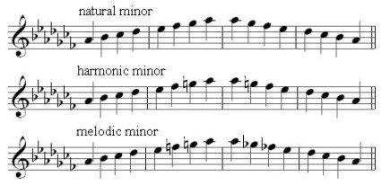 Ab minor