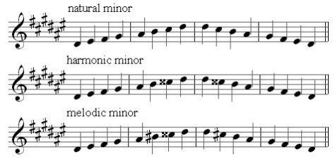 The Melodic Scales  The Tonal Centre