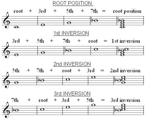 C7 chord inversions