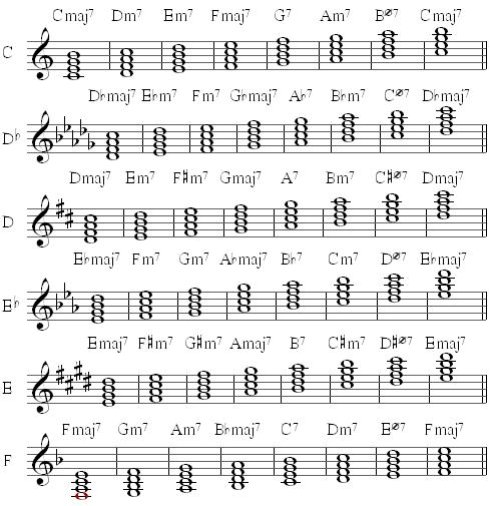 Diatonic Seventh Chords