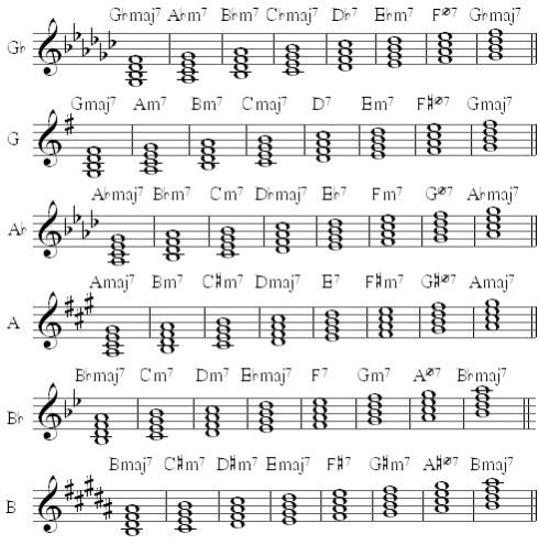Diatonic Chords Choice Image Chord Guitar Finger Position