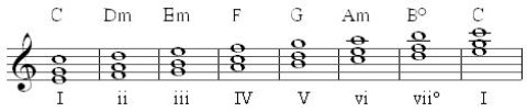 diatonic triads 1st inversion