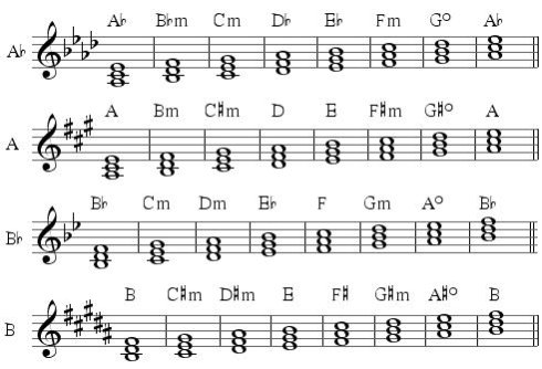 more diatonic triads