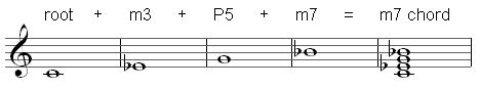 m7 chord