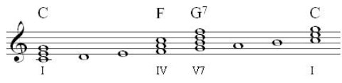 primary chords in C