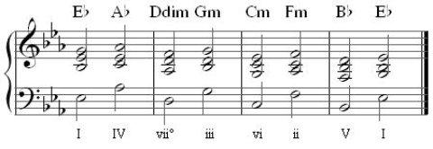 secondary triads in Eb