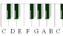 keyboard scale diagram