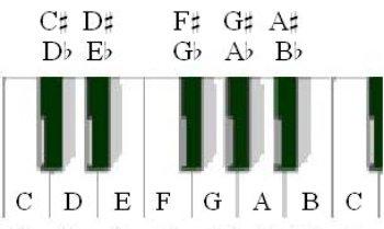 keyboard sharps flats