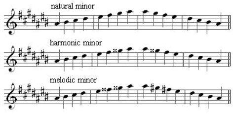 A# minor