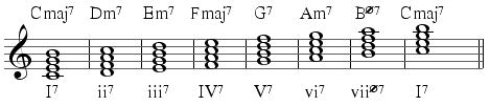 diatonic 7ths C
