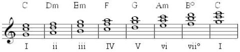 diatonic triads 2nd inversion