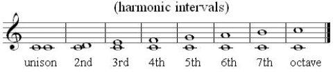harmonic intervals