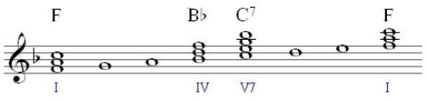 primary chords in F